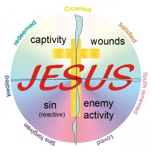 circle-4areas-jesus